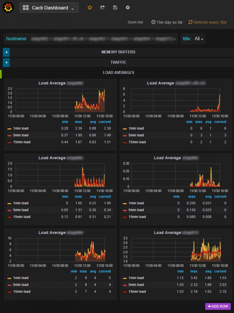 Visualizing Cacti Data with Grafana and InfluxDB - Urban